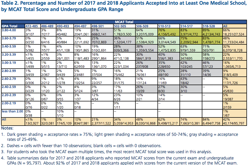 medical school applicant acceptance rate by MCAT and GPA